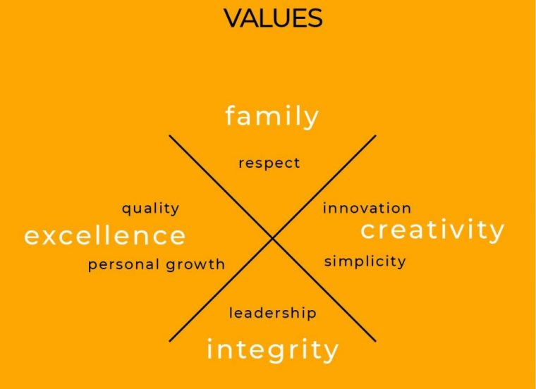 values define the way a company treats its employees, customers and the relationship with the community.